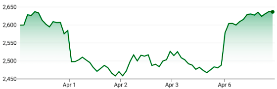April 6: US Stocks Surge, S&P 500 +7%, NASDAQ Comp +7%, DJIA +8%  #stocks #StockMarket #COVID19 #coronavirus #pandemic #investors #investing