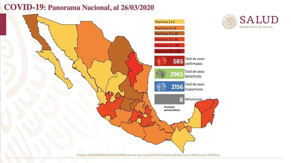 Panorama en México 26 de marzo 2020: 585 casos confirmados, 2,156 casos sospechosos, 2,965 casos negativos y 8 defunciones. El 90% han sido no graves y solo el 10% ha requerido hospitalización.