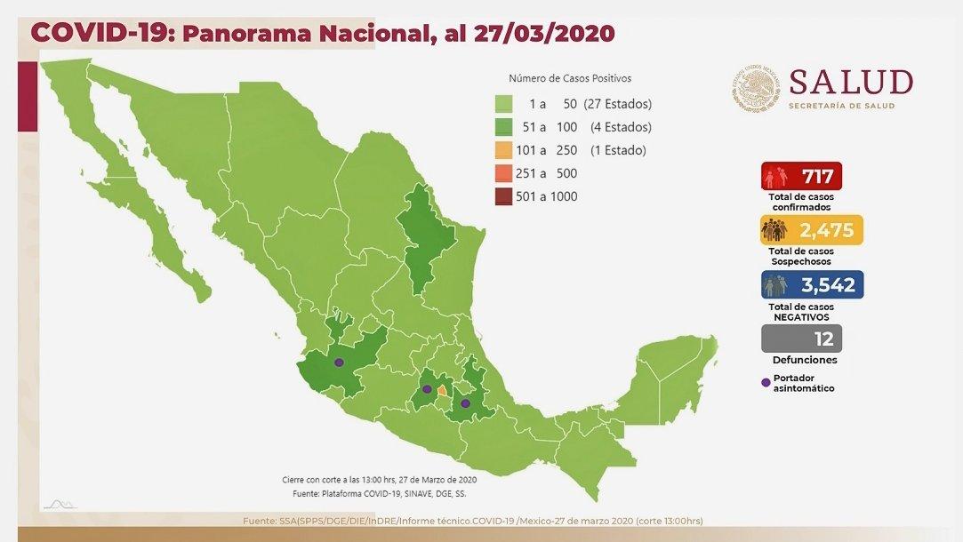 Panorama en México 27 de marzo 2020: 717 casos confirmados, 2,475 casos sospechosos, 3,542 casos negativos y 12 defunciones. El 89% han sido no graves y solo el 11% ha requerido hospitalización.