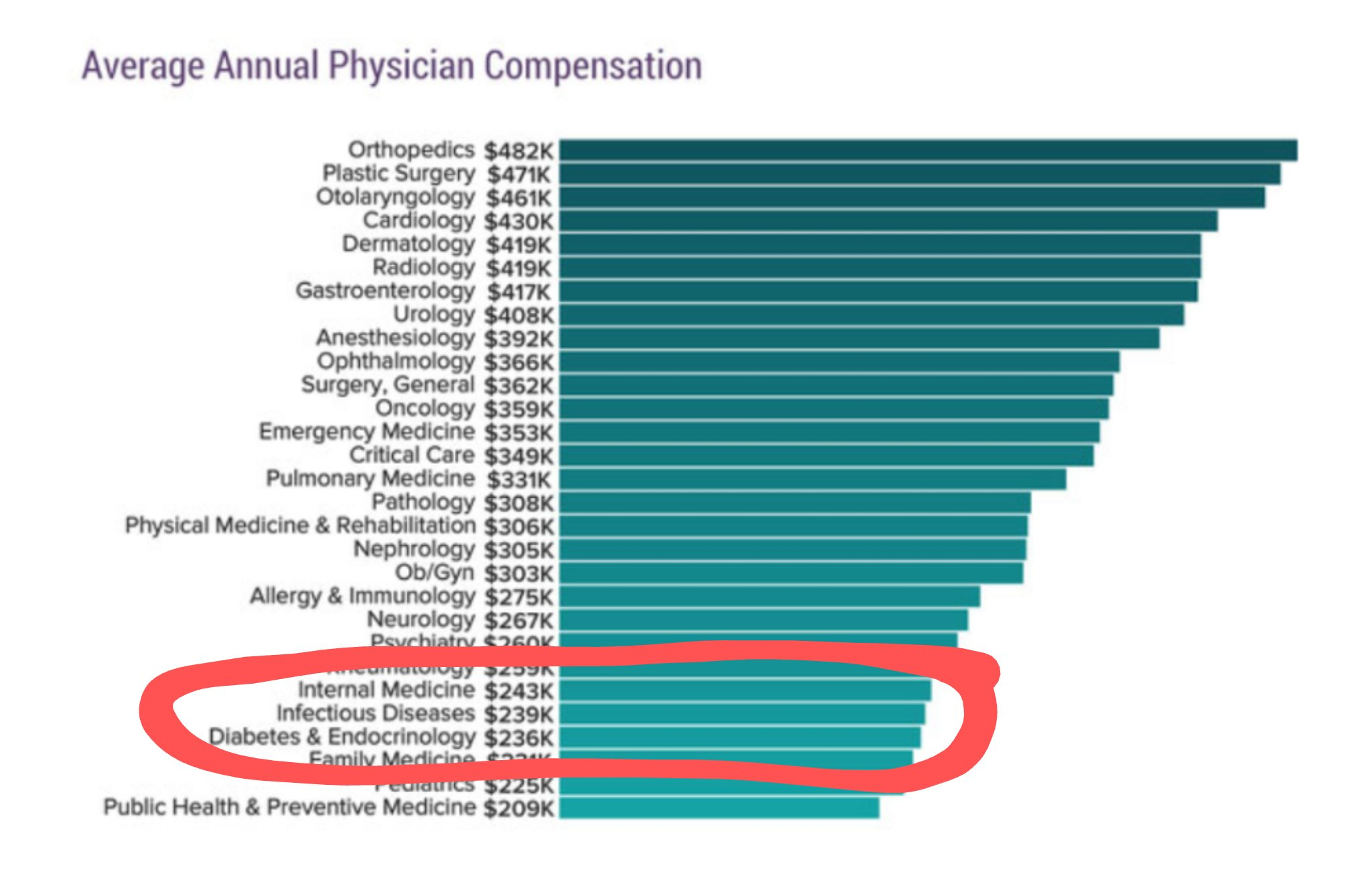 Infectious disease docs earn less than almost any other physician specialty. Retweet if you think it's time for that to change. https://t.co/UnP4ODW9rS