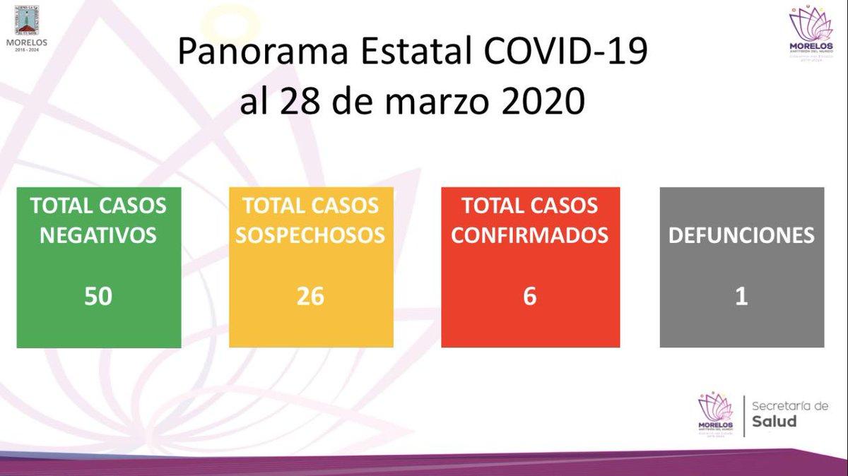 Comunicado de Prensa  Situación actual del Coronavirus COVID-19 en Morelos  @SSM_Morelos informa que en Morelos se han confirmado seis casos de coronavirus COVID-19, descartado 50, están como sospechosos 26 y se registró una defunción.