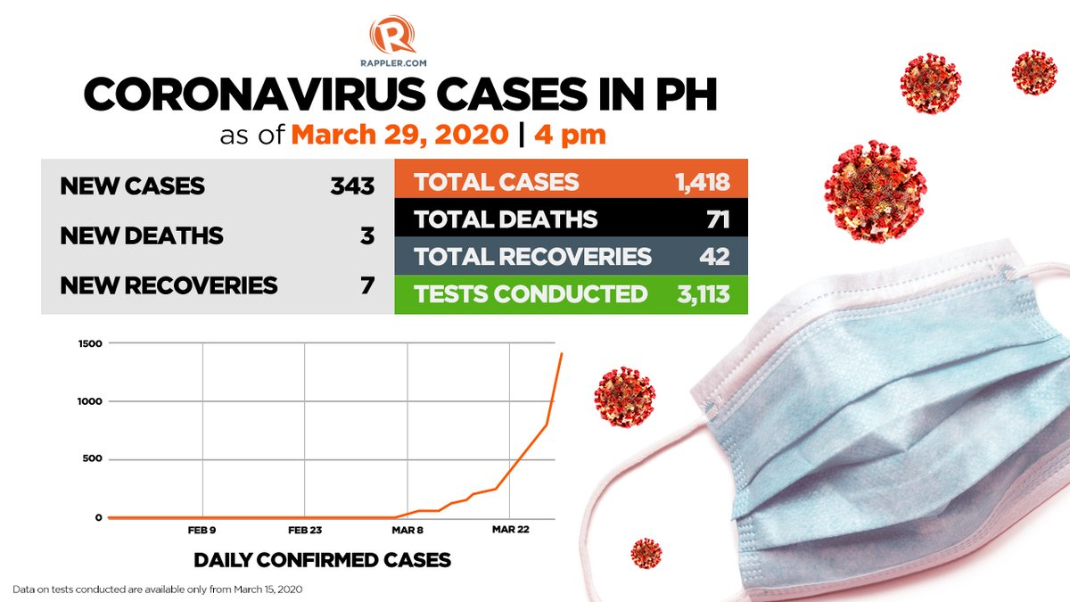 AT A GLANCE. The PH confirmed cases of the novel #coronavirus are now at 1,418 as the DOH on Sunday, March 29, reported 343 new cases, the biggest single-day rise so far.  The trend shows the exponential growth in cases in the country since its first reported case. #COVID19PH