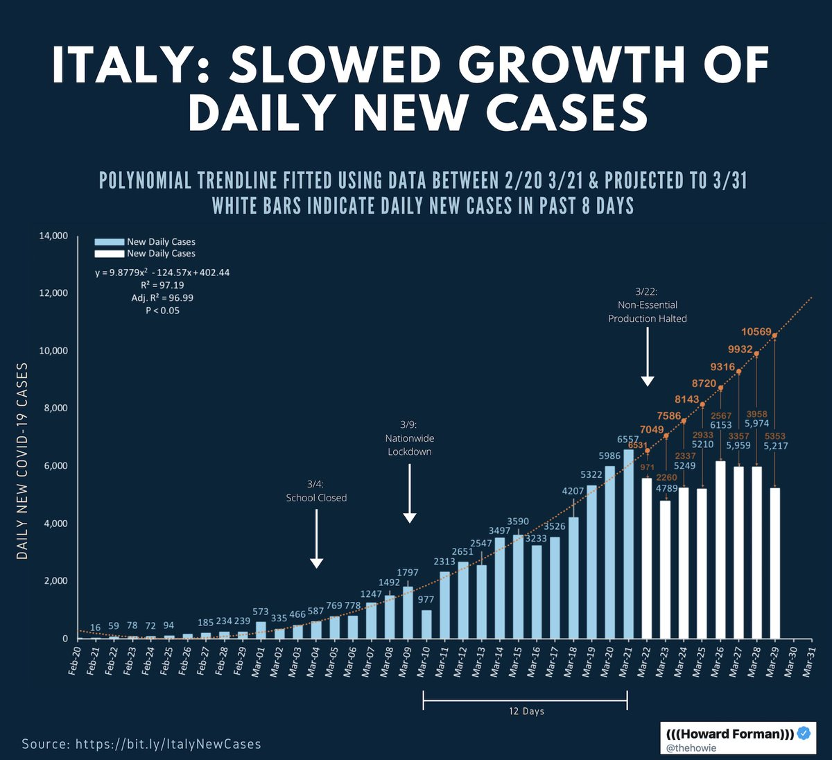 Very compelling visual evidence (using a VERY conservative ex ante case growth curve) of the impact of #SocialDistancing on the #Covid19 outbreak in #Italy. #6ftApartNOTUnder .   Reminder that we would expect to see more impact on April 3/4 when last policy measure will be felt.