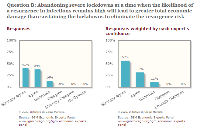 """Survey of leading economists:  """"Abandoning severe lockdowns at a time when the likelihood of a resurgence in infections remains high will lead to greater total economic damage than sustaining the lockdowns to eliminate the resurgence risk.""""  0% disagree."""
