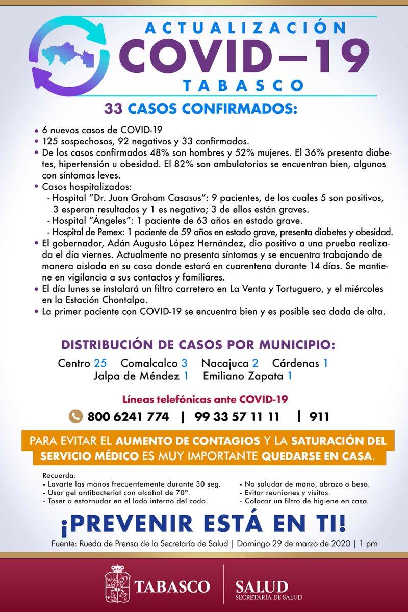 La secretaria de @SSalud_Tab, la Dra. Silvia Roldán Fernández, informó que al día de hoy en Tabasco, hay 33 casos en total de COVID-19. Sobre la salud del gobernador, Adán Augusto López Hernández, detalló que se encuentra estable y estará bajo observación y en cuarentena, 14 días