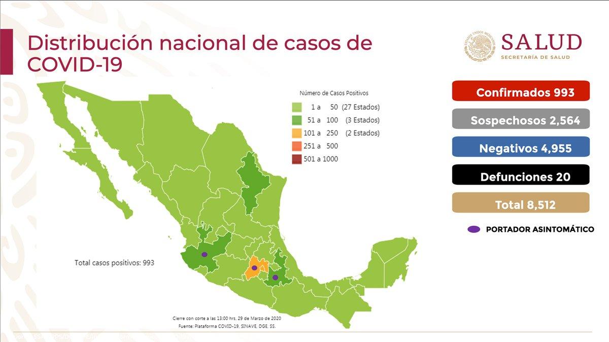 Panorama en México 29 de marzo 2020: 993 casos confirmados, 2,564 casos sospechosos, 4,955 casos negativos y 20 defunciones. El 86% han sido no graves y solo el 14% ha requerido hospitalización.