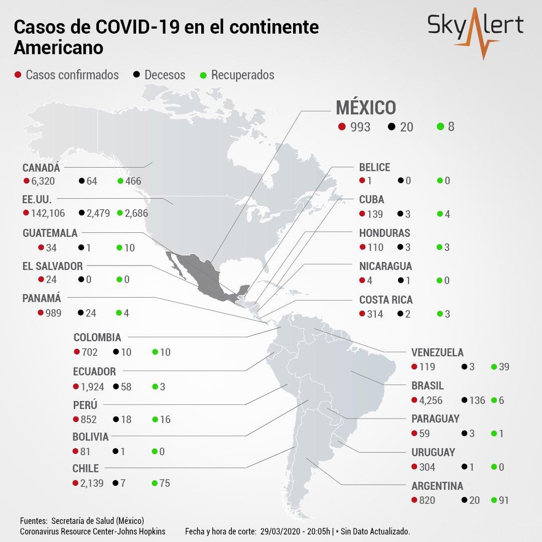 EE.UU. continúa incrementando los contagios de #Covid19 manteniendo más de 19K casos por día superando a cualquier país del mundo.  #QuédateEnCasa