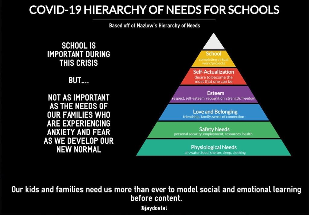 As #parents and #teachers begin #remotelearning let us remember what the hierarchy of needs is during the #COVID19 pandemic. #distancelearning #coronavirus #StayHome #SocialDistancing #COVID2019
