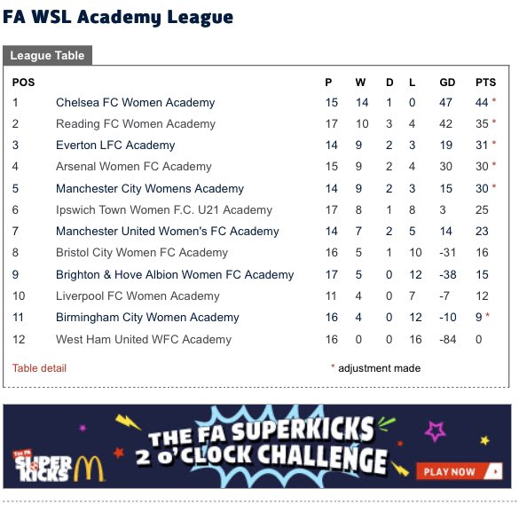 It's been confirmed Academy League has been null and void 😔 Such a shame the team were flying high at the top unbeaten. Congrats to the players and staff  💙 #upthechels