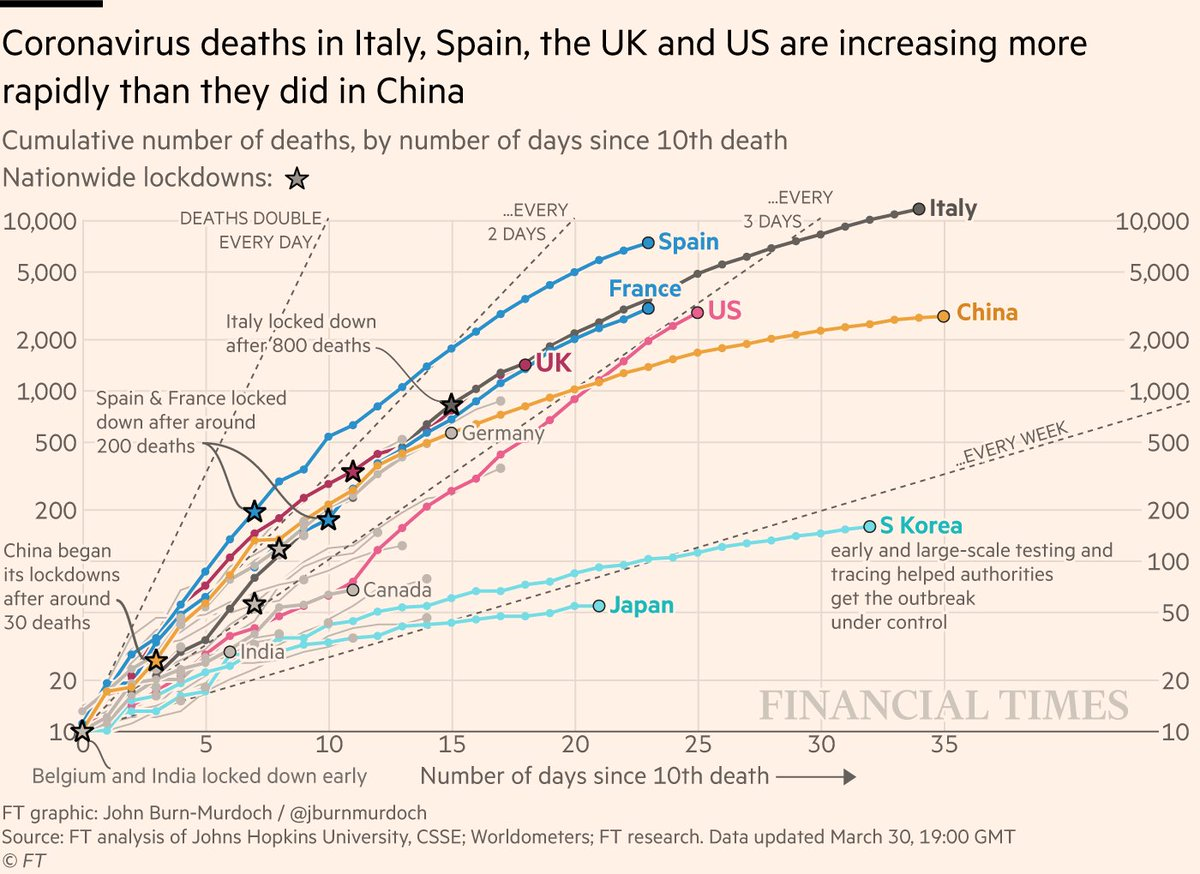 NEW: Monday 30 March update of coronavirus mortality trajectories  • US deaths doubling every 3 days, as Fauci predicts over 100k US deaths. How different could things have been if US had locked down like China? • UK still tracking Italy  Live version: