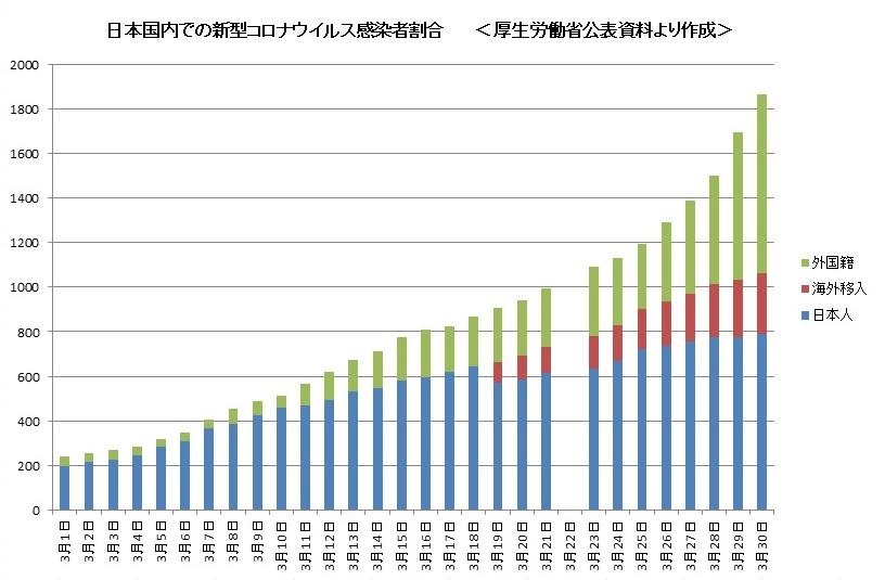 【コロナ】国内の「日本国籍とは未確認」の感染者数がなぜか急激に増えていると話題に