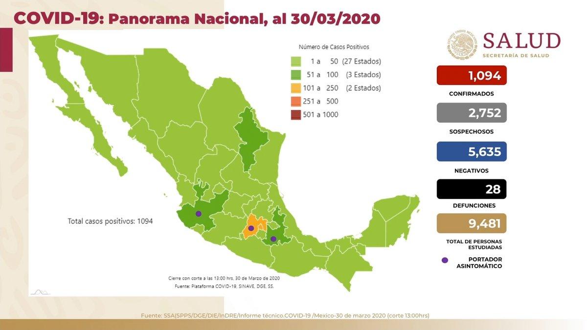 Panorama en México 30 de marzo 2020: 1,094 casos confirmados, 2,752 casos sospechosos, 5,635 casos negativos y 28 defunciones por #COVID19.