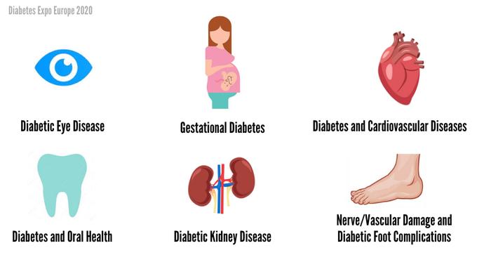 test Twitter Media - Diabetes Cardiovascular Disease Annual Congress on #Diabetes and #Endocrinology 2020, Dublin, Ireland. August12-13, 2020 #WEBINAR JOIN US ONLINE https://t.co/em6xBMSOcf #Diabetes #Healthcare #Diabetologist #Cardiovascular #Endocrine #t1 #t2 #Gestationaldiabetes #DiabetesMellitus https://t.co/htVlAQP4J0