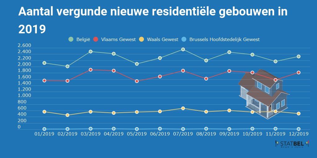 test Twitter Media - In 2019 werden er bouwvergunningen uitgereikt voor de #bouw van 27.477 residentiële gebouwen. Dit is een daling van 4,8% ten opzichte van 2018. Voor meer info:https://t.co/5fz1C3pYUy  #immobiliën #België #statistieken https://t.co/gS9K94XUQ1