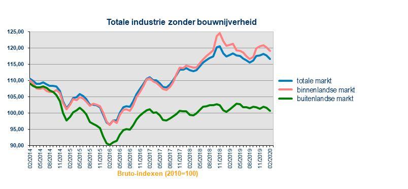test Twitter Media - In februari 2020 is de afzetprijsindex voor de #industrie zonder de bouw ten opzichte van de voorgaande maand met 0,9% gedaald. Lees meer: https://t.co/JfAqAKd1yH #België #economie https://t.co/RNiu3jdpQh