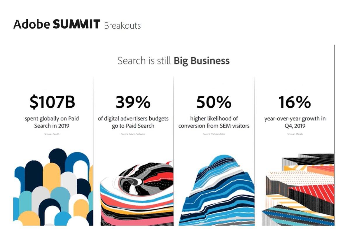 ShipperHQ: 39% of digital advertisers budgets go to Paid Searchnn#adobesummit #paidsearch #digitaladvertising https://t.co/b3eYo7J0qs