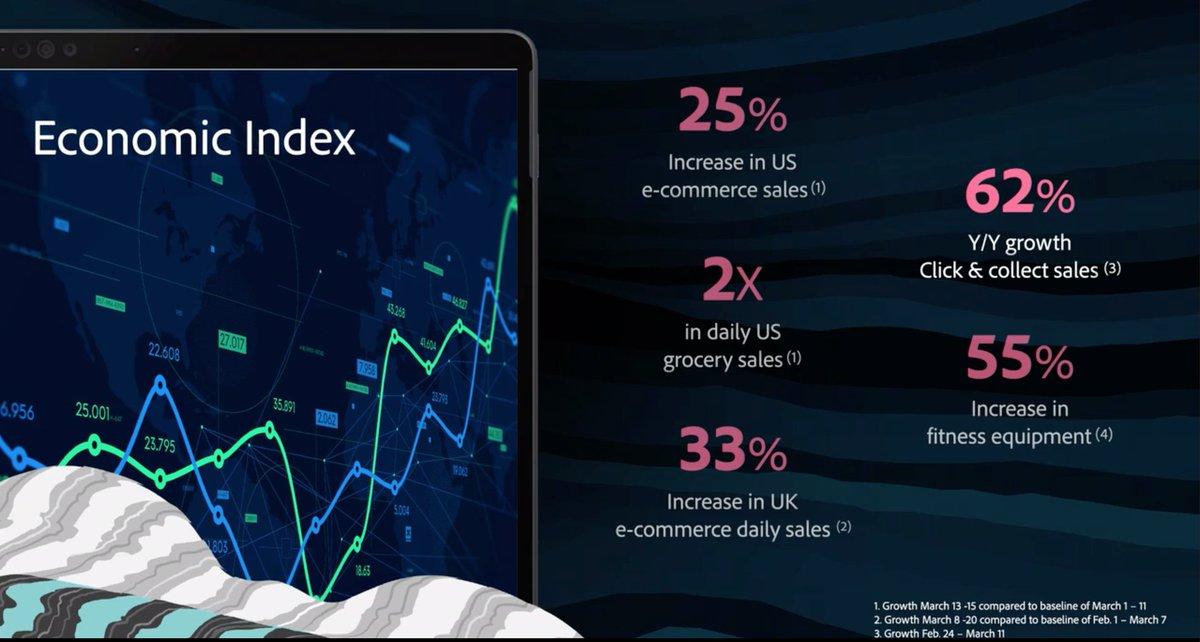 JorgeRFelix: Woah - seeing some metrics of e-commerce in a post-COVID world. #AdobeSummit https://t.co/BgHtSsL9jb