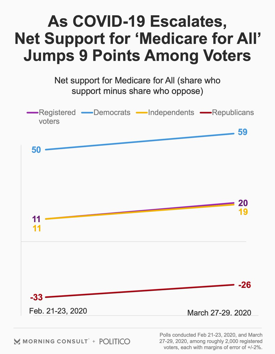 """New from @ymurad__: Support for """"Medicare for All"""" reached a nine-month high in March, with 55% backing among all voters.  Net support jumped 9 points from February to March, as the coronavirus outbreak surged."""