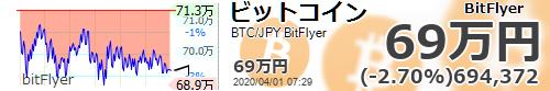 test ツイッターメディア - 【ビットコイン国内 #BTC/JPY 24時間変動比】-2.70% (-19276) 694372 #仮想通貨 #暗号通貨 #bitFlyer #ビットフライヤー https://t.co/INReO8RWz3  https://t.co/Bs44CVCv0x