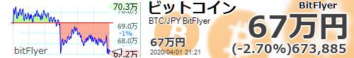 test ツイッターメディア - ビットコインもこの辺りから、一気に40万台行きそうだよ。 #ビットコイン  【ビットコイン国内 #BTC/JPY 24時間変動比】-2.70% (-18725) 673885 #仮想通貨 #暗号通貨 #bitFlyer #ビットフライヤー https://t.co/jF7mgtVgmy  https://t.co/YobMq9WYQD