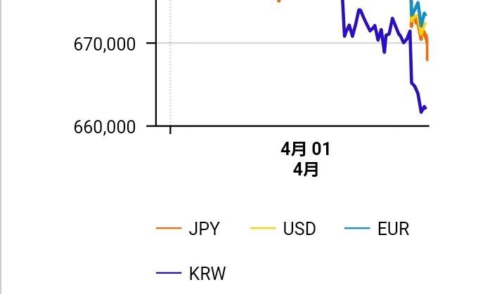 test ツイッターメディア - ビットコイン世界相場  韓国系が強く下げていて、 他は、そんなに大差ないです。  日本のビットフライヤー の、ビットコインFXが、  先行して下げていて、  韓国と似たような、推移です。  紺が韓国系です。  日本は、オレンジです。  次は、65万、64万、63万が分厚い抵抗線地帯です。  お気をつけて。 https://t.co/0ayao1ZzZg