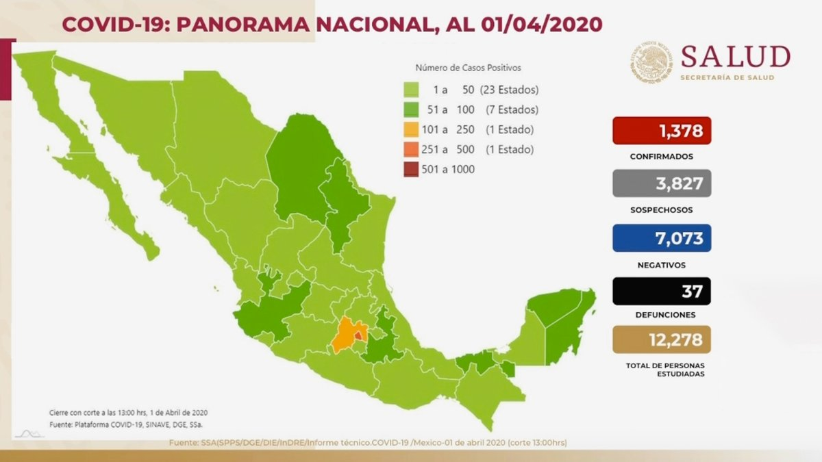 Panorama en México 01 de abril 2020: 1,378 casos confirmados, 3,827 casos sospechosos, 7,073 casos negativos y 37 defunciones. El 82% han sido no graves y solo el 18% ha requerido hospitalización por #COVID19.