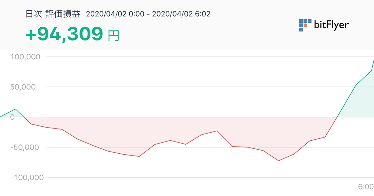 test ツイッターメディア - #bitFlyer評価損益 #bitFlyer #ビットフライヤー https://t.co/j8djANZaDN さっきと違う世界 https://t.co/fxLeZbQjYZ