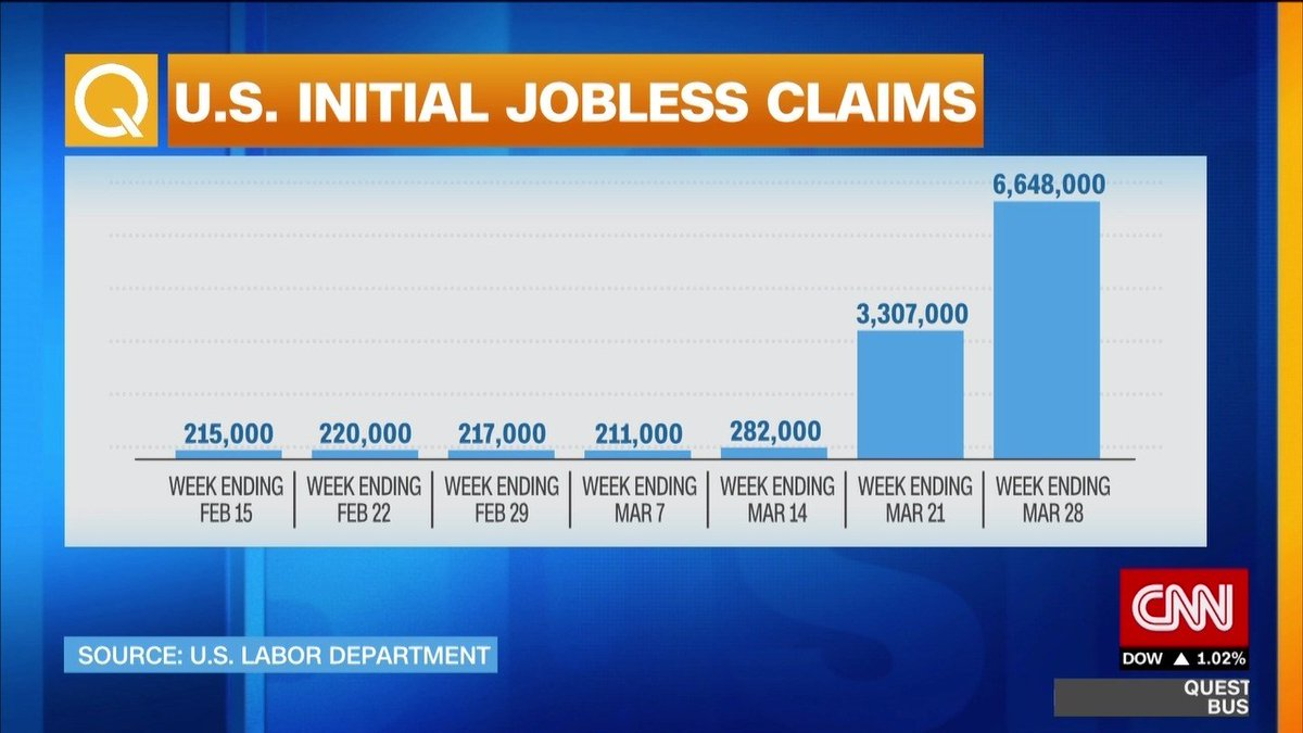 US workers have filed nearly 10 million jobless claims in the last two weeks alone, according to the Department of Labor