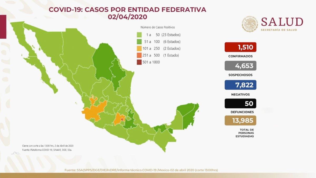 Panorama en México 02 de abril 2020: 1,510 casos confirmados, 4,653 casos sospechosos, 7,822 casos negativos y 50 defunciones. El 81% han sido no graves y solo el 19% ha requerido hospitalización por #COVID19.