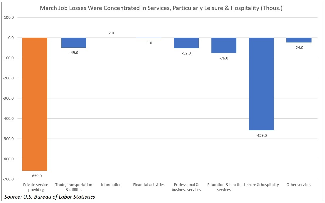 Of the 713k private sector jobs lost in March, 659k were service-providing. Losses in Leisure & Hospitality accounted for most of them. #jobsreport #employment #coronavirus