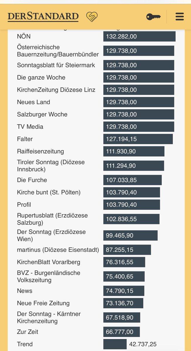 """2 Parteizeitungen des ÖVP-Bauernbundes (""""Bauernzeitung"""" + """"Neues Land"""") und 2 Kirchenzeitungen bekommen jeweils 3x so viel Corona-Medienförderung wie der """"Trend"""". Selbst das rassistische Kampfblatt """"Zur Zeit"""" bekommt 50% mehr."""