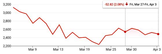 Apr 3: S&P 500, Dow, NASDAQ Comp close ⇩-2% as COVID-19 Recession Continues To Take Its Toll  #coronavirus #pandemic #COVID19 #stocks #NASDAQ #SPX $SPY #StockMarket #investors #investing