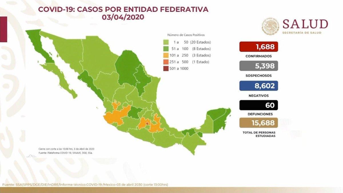 Panorama en México 03 de abril 2020: 1,688 casos confirmados, 5,398 casos sospechosos, 8,602 casos negativos y 60 defunciones. El 79% han sido no graves y solo el 21% ha requerido hospitalización por #COVID19.