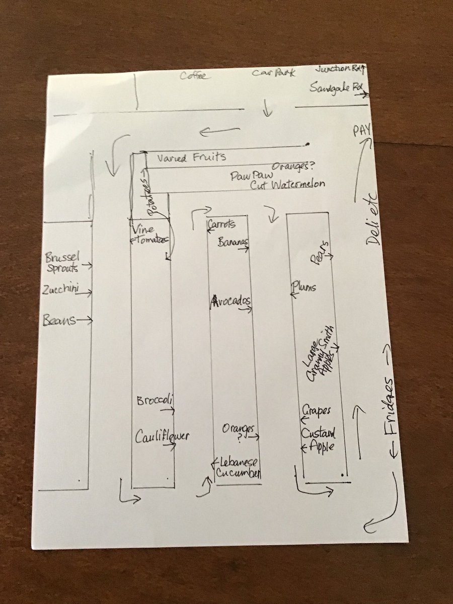 I've finally convinced my parents to let me get their fruit & vege & my dad has now sent me this floor plan of the shop. Clearly I'm 44 & a total moron 🙂