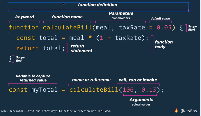 great explanation of function definition! by @wesbos https://t.co/HSeIzgXDB0