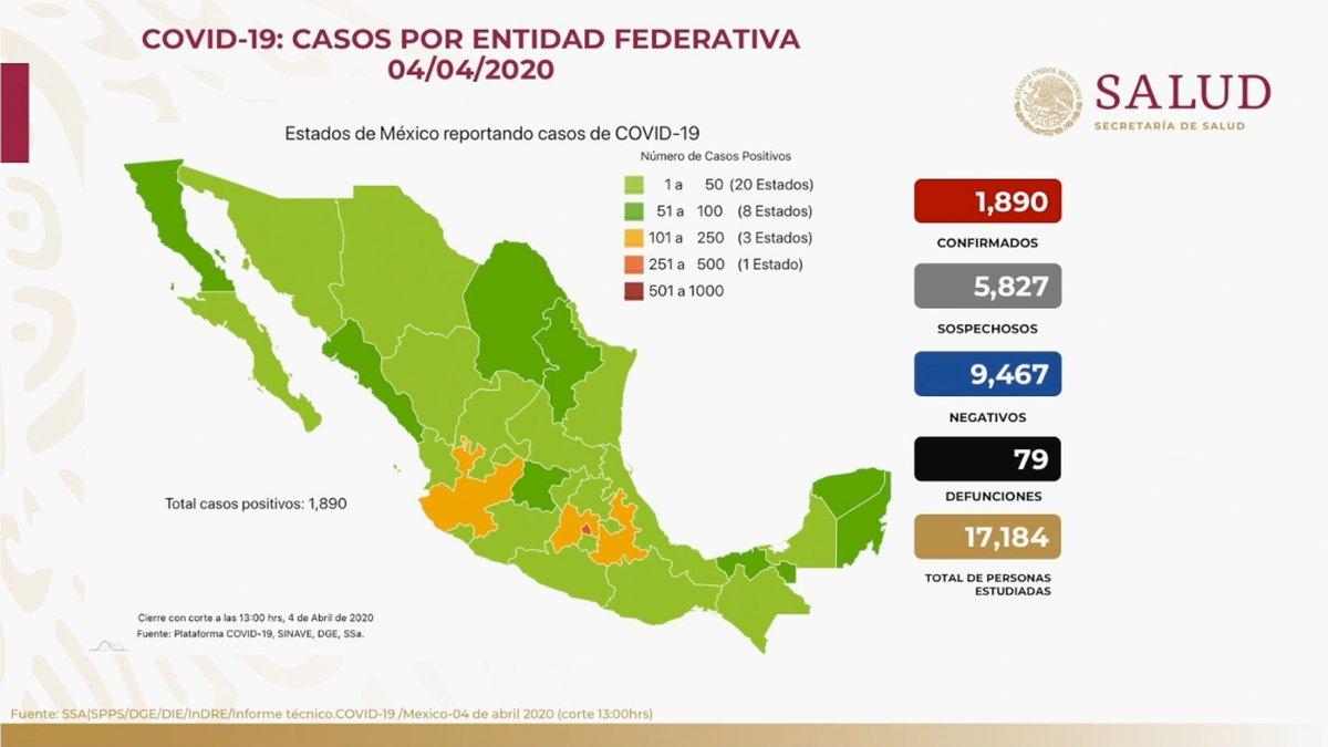 Panorama en México 04 de abril 2020: 1,890 casos confirmados, 5,827 casos sospechosos, 9,467 casos negativos y 79 defunciones. El 78% han sido no graves y solo el 22% ha requerido hospitalización por #COVID19. En total se ha estudiado a 17,184 personas.