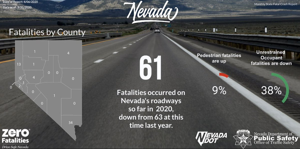 Fatal crashes in Nevada dip nearly 50% in March (year-over-year), amid COVID-19 related shutdowns in the state. For the year, Nevada is 2 behind 2019's fatal tally through March. #vegas #vegastraffic #coronavirus
