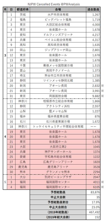 test ツイッターメディア - 新日本プロレスでこれまで中止になった大会一覧(赤く塗りつぶしたのが今回追加で中止になった大会) 中止大会は35大会(昨年総大会数の23%)、中止大会の予想動員は約8万3千人で昨年総動員の18%弱に相当 #njpw https://t.co/WWXiDJQBcU