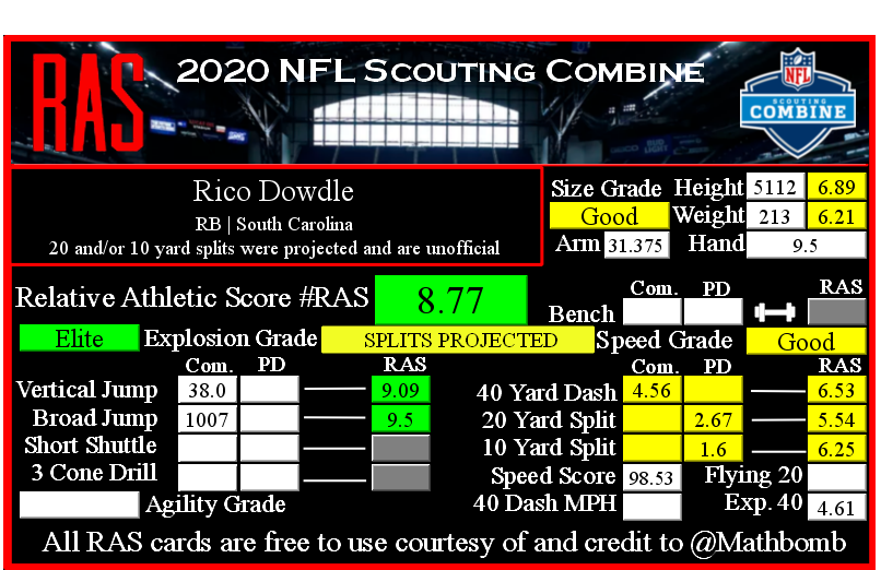 I think I've found my favorite RB to pair with #Raiders Jacobs   Standing 5'11 213lbs from South Carolina Rico Dowdle  As you can see below he possesses great explosion numbers and speed numbers not too much different than Jacobs. I feel Dowdle & JJ have a lot of the same traits