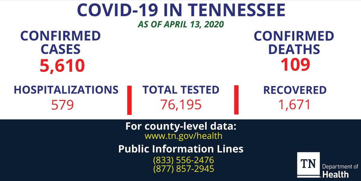 BREAKING: Tennessee now has 5,610 cases of COVID-19, including 109 deaths.  That's a rise of 300+ cases since yesterday