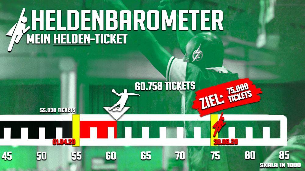 Wahnsinn! 😍Ihr habt es über Ostern geschafft, die Marke von 60.000 verkauften Tickets zu knacken. Das Heldenbarometer stand am Dienstagabend schon bei 60.758 Tickets. Wir freuen uns riesig! Werde auch du zum Helden! 🦸♂️ Weitere Infos zur Helden-Aktion: 👉 https://t.co/yDCT04WPoJ https://t.co/kvaIx21H3h