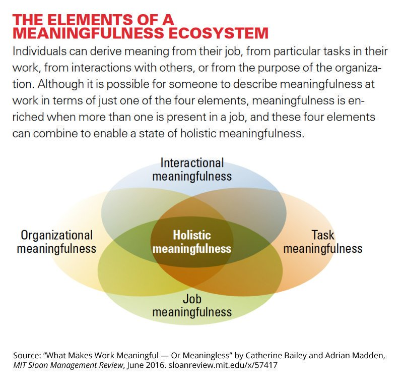 Poor management is a universal obstacle to making work meaningful. https://t.co/jGxUQABDJa