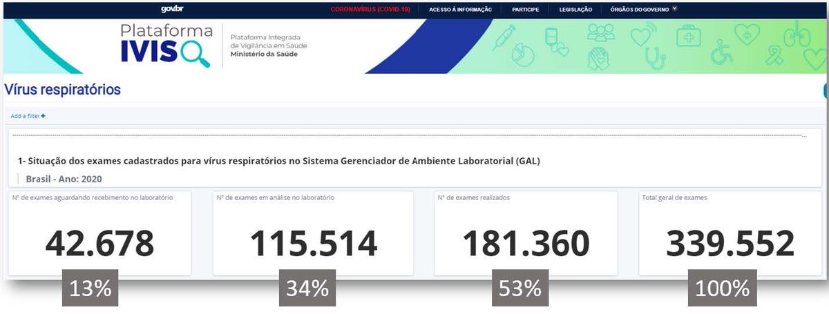 """É pior que isso. Quase metade desses ~340 mil testes da tabela do @oatila estão """"em análise no laboratório"""" ou """"aguardando recebimento no laboratório."""""""