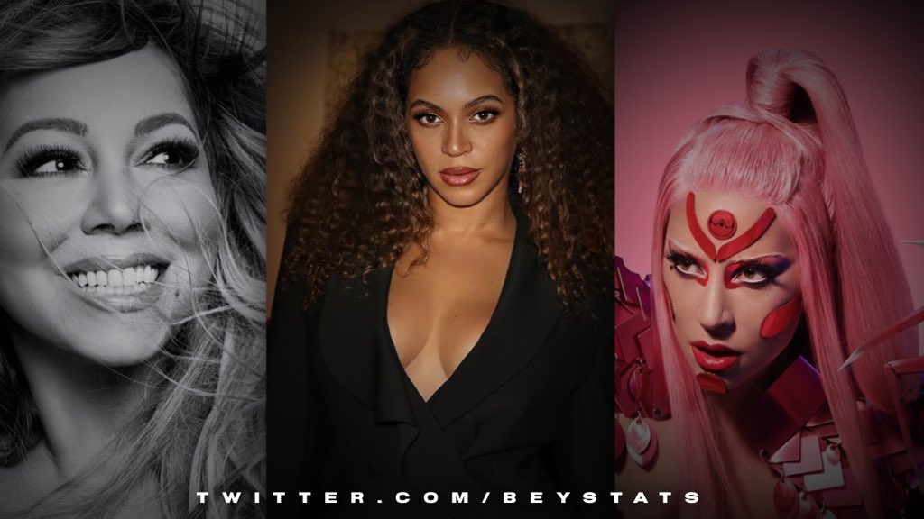 🇺🇸| Beyoncé now joins @MariahCarey and @ladygaga as the only female artists to reach Top 10 on the Billboard Hot 100 in all 3 decades of this millennium so far. (00s, 10s, 20s) 👸🏽