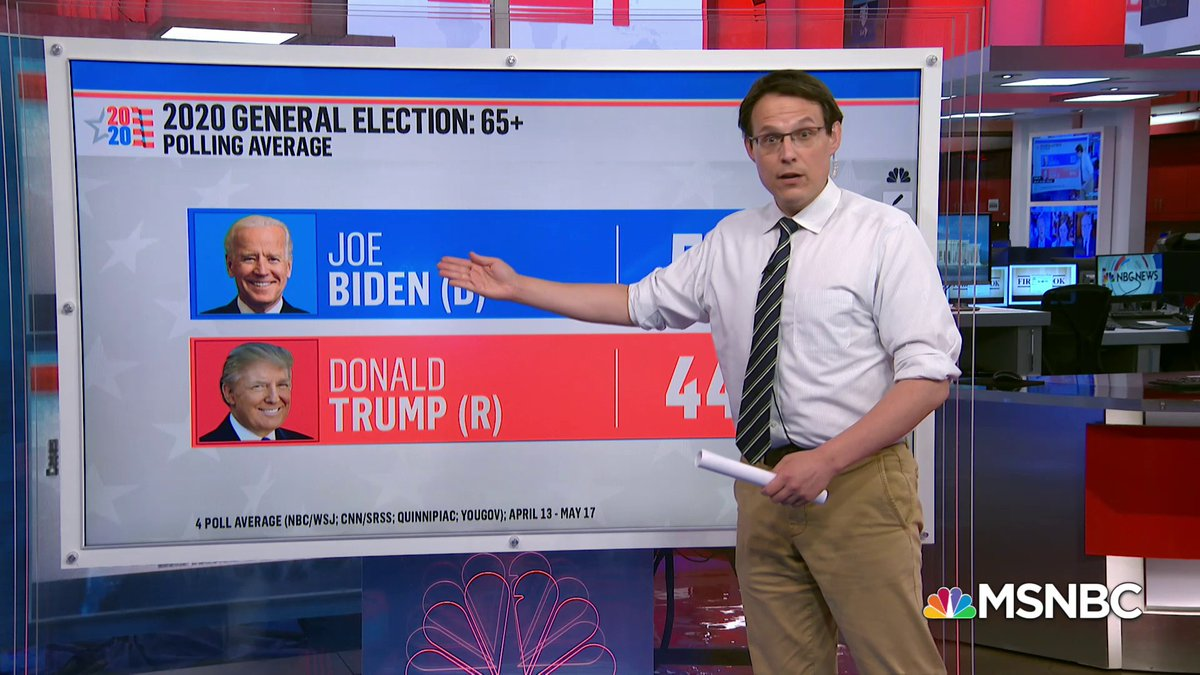 "WATCH: @SteveKornacki looks at polling trend that shows Joe Biden leading over President Trump with voters age 65+.  ""We've been showing a Biden lead over Trump among senior citizens for awhile ... This is not just a coronavirus effect."" #TrackingKornacki"