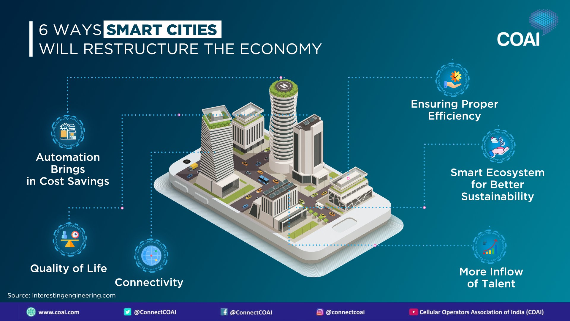 SMART CITIES & PEOPLE  cover image