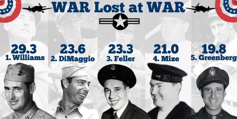 @MLB 🇺🇸These MLB heroes didn't make the ultimate sacrifice, but they did sacrifice some of their best seasons to fight for the country. We calculated these players missed out on the most W.A.R. while at War #MemorialDay