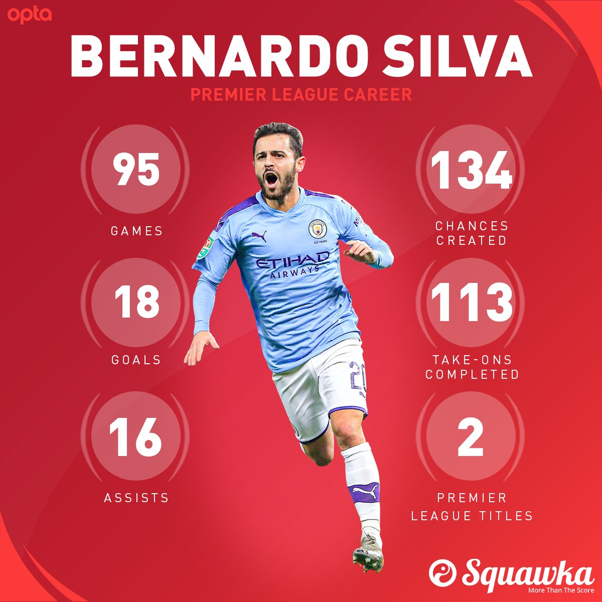 ON THIS DAY: In 2017, Manchester City confirmed the signing of Bernardo Silva from AS Monaco for a reported fee of €50 million.  Three seasons. EIGHT trophies. https://t.co/VLGJtcwNJZ