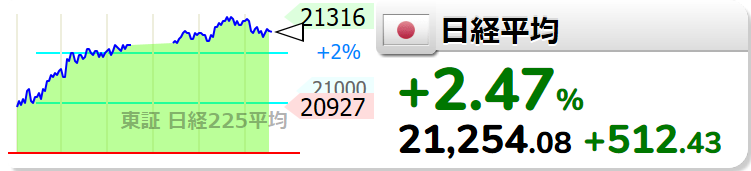 test ツイッターメディア - 【日経平均】+512.29 (+2.47%) 21253.94 https://t.co/Yc80WQx0ophttps://t.co/3HADqlI64G