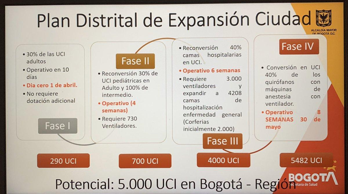 En marzo el secretario de Salud de Bogotá le presentó al Concejo esta proyección de aumento en la capacidad de UCIs para atender a pacientes COVID. Según eso hoy deberíamos tener 4 mil. Sin embargo apenas tenemos 668. No es fácil aumentar UCIs pero por qué tan lejos de la meta?